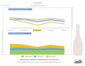 Label Analytics price sensitivity chart sample